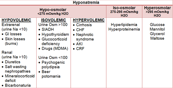 Back To Basics Approach To Hyponatremia  Em Daily. Central Kia Lewisville Tx Outlook Email Blast. Personal Trainer Management Software. Criminal Justice Colleges In Florida. National Association For Proton Therapy. Landing Page Software Creator. Suite Hotels San Diego Credit Monitoring Free. Free Website Shopping Cart Los Angeles Solar. Insurance Companies In Kalamazoo Mi